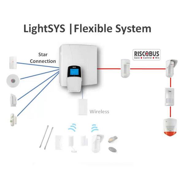 Trung tâm báo trộm LightSYS 16 Zone có dây